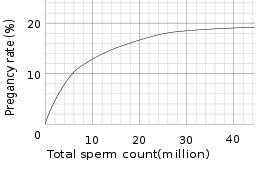 sperm count blog