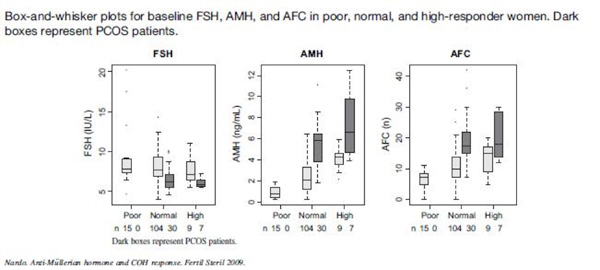 Box and Whisker Plots of FSH, AMH, and AFC