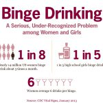 Binge drinking in women